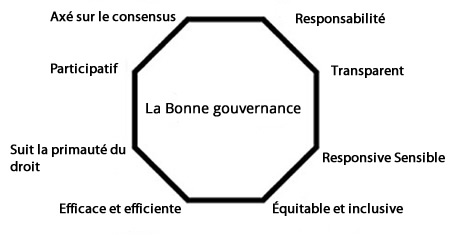 governance-french
